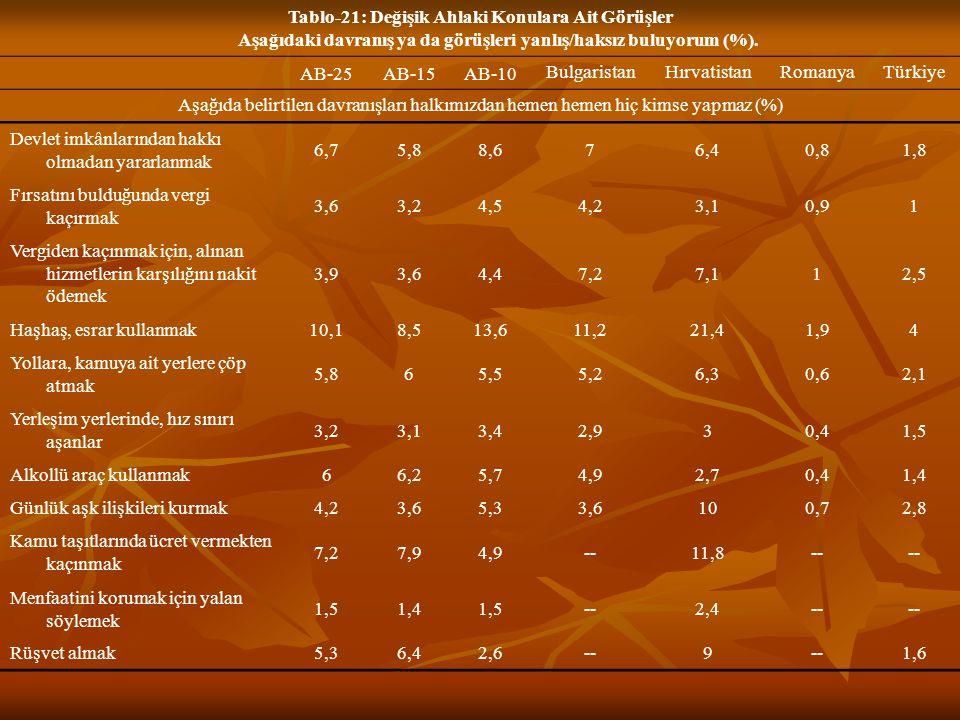 Tablo-21: Değişik Ahlaki Konulara Ait Görüşler Aşağıdaki davranış ya da görüşleri yanlış/haksız buluyorum (%).