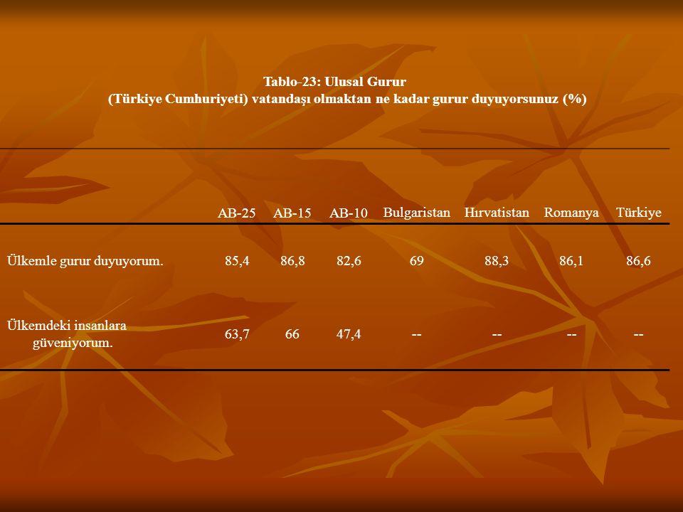 Tablo-23: Ulusal Gurur (Türkiye Cumhuriyeti) vatandaşı olmaktan ne kadar gurur duyuyorsunuz (%)
