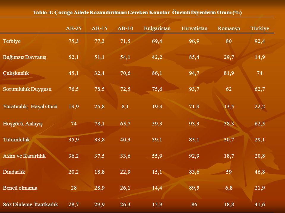 Tablo-4: Çocuğa Ailede Kazandırılması Gereken Konular Önemli Diyenlerin Oranı (%)