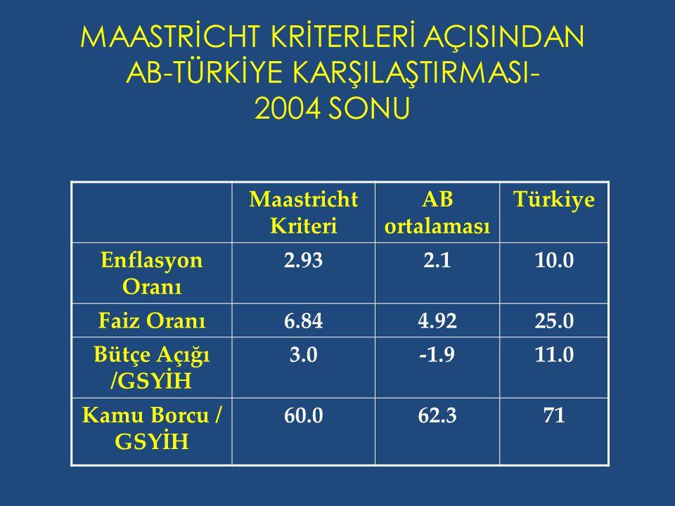 MAASTRİCHT KRİTERLERİ AÇISINDAN AB-TÜRKİYE KARŞILAŞTIRMASI- 2004 SONU