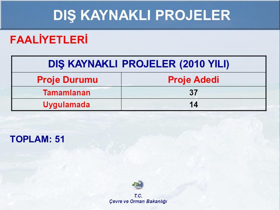 DIŞ KAYNAKLI PROJELER (2010 YILI) Çevre ve Orman Bakanlığı