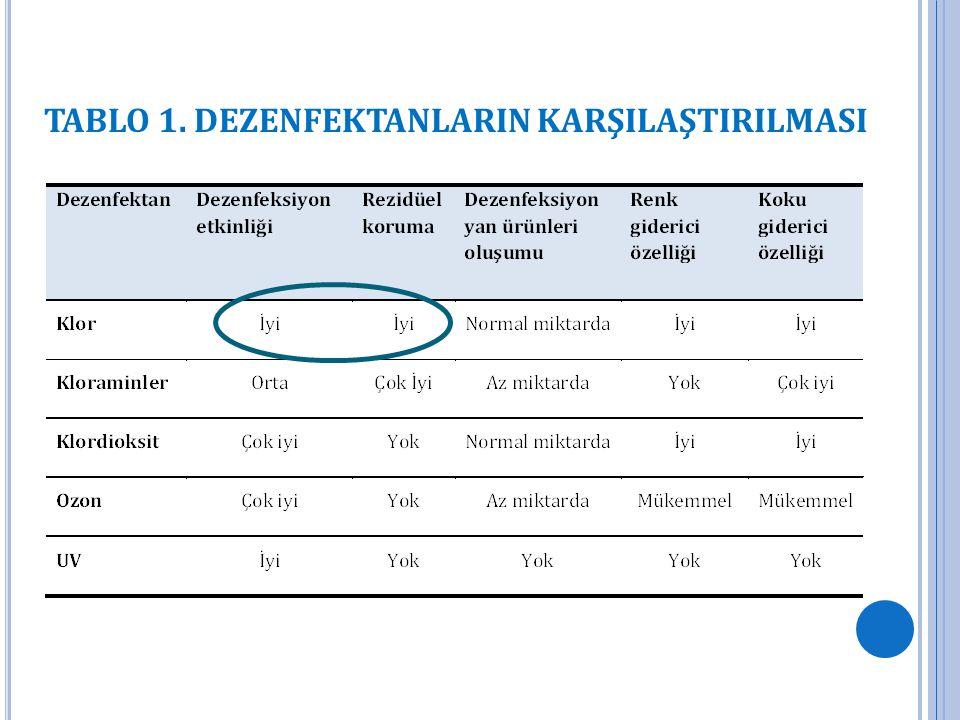 TABLO 1. DEZENFEKTANLARIN KARŞILAŞTIRILMASI