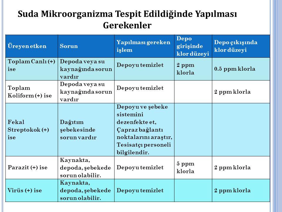 Suda Mikroorganizma Tespit Edildiğinde Yapılması Gerekenler