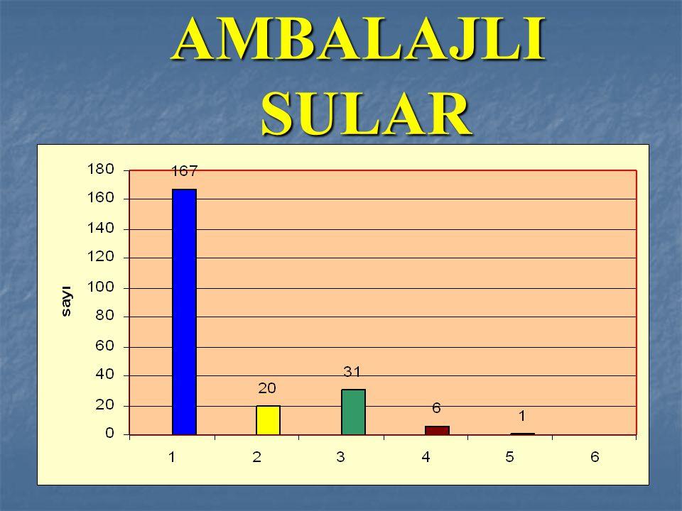 AMBALAJLI SULAR