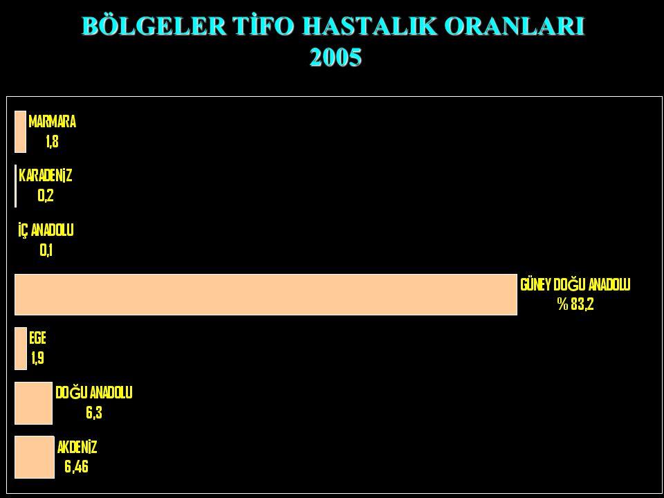 BÖLGELER TİFO HASTALIK ORANLARI 2005