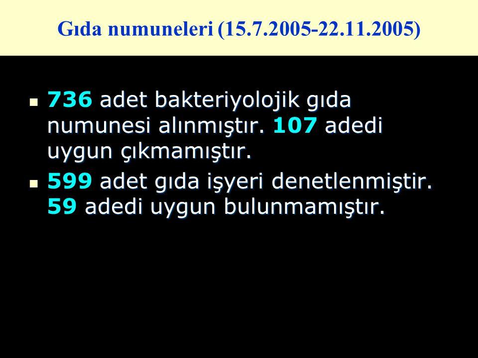 Gıda numuneleri (15.7.2005-22.11.2005) 736 adet bakteriyolojik gıda numunesi alınmıştır. 107 adedi uygun çıkmamıştır.