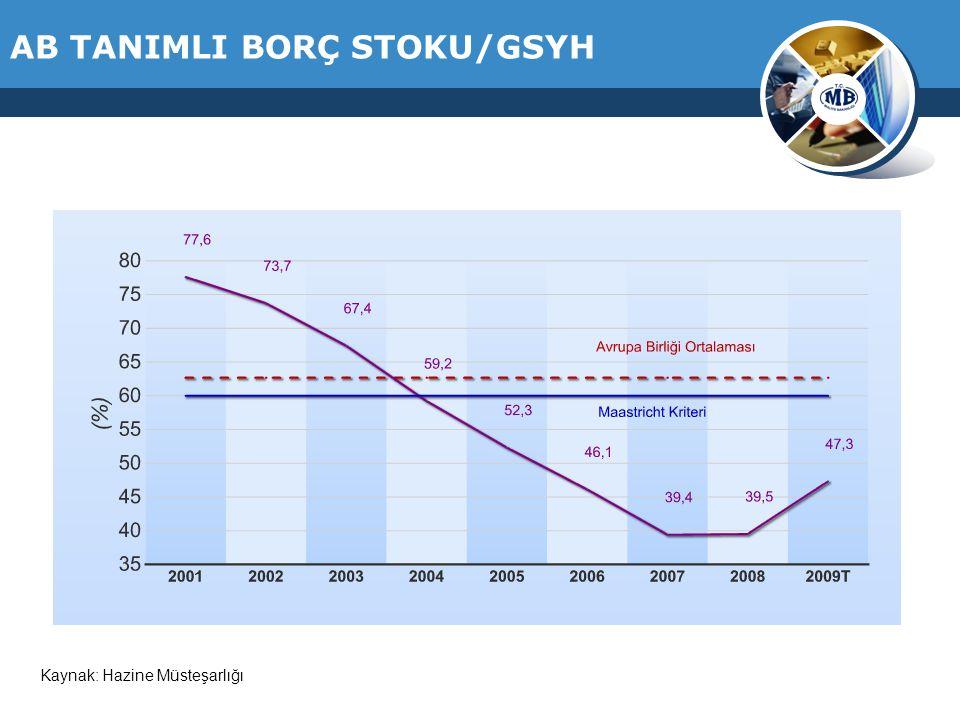 AB TANIMLI BORÇ STOKU/GSYH