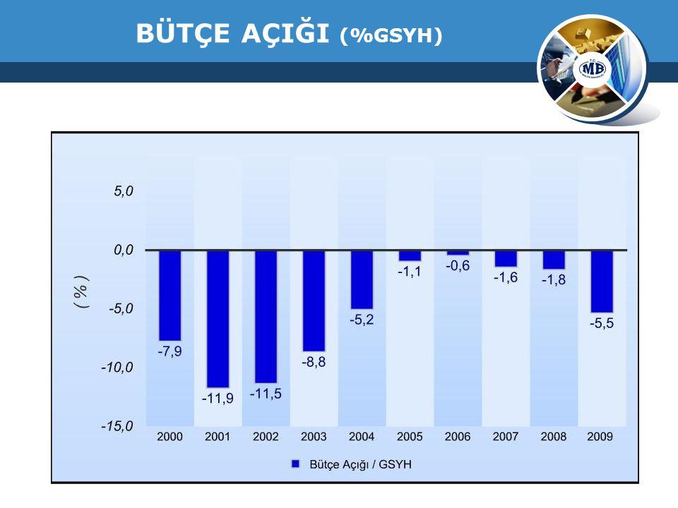 BÜTÇE AÇIĞI (%GSYH)