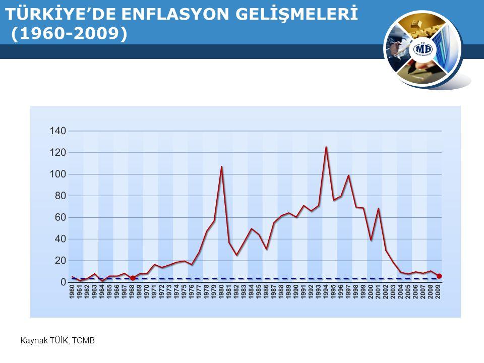 TÜRKİYE'DE ENFLASYON GELİŞMELERİ (1960-2009)