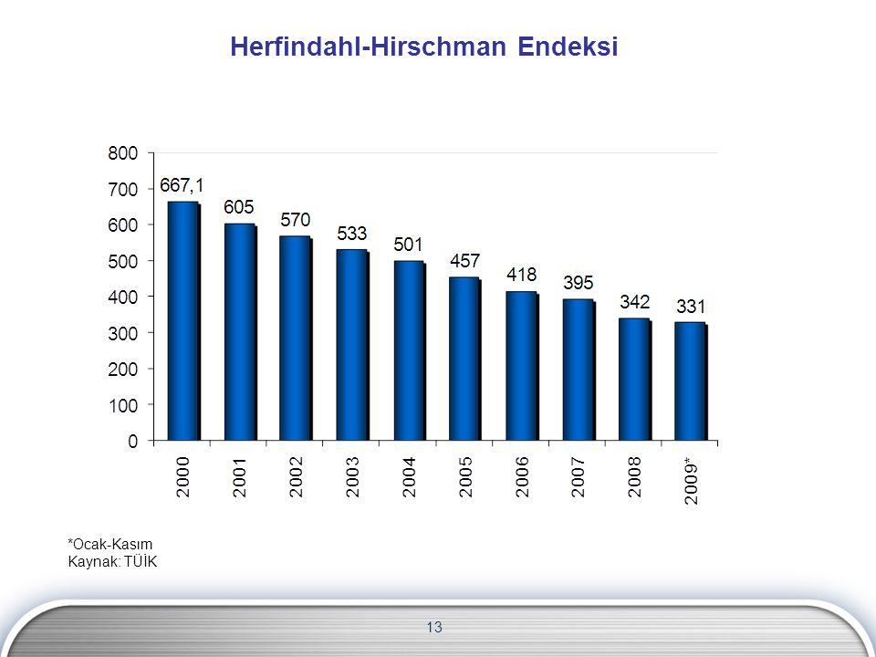 Herfindahl-Hirschman Endeksi