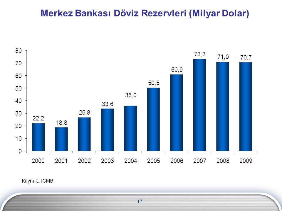 Merkez Bankası Döviz Rezervleri (Milyar Dolar)