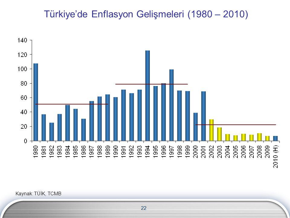 Türkiye'de Enflasyon Gelişmeleri (1980 – 2010)