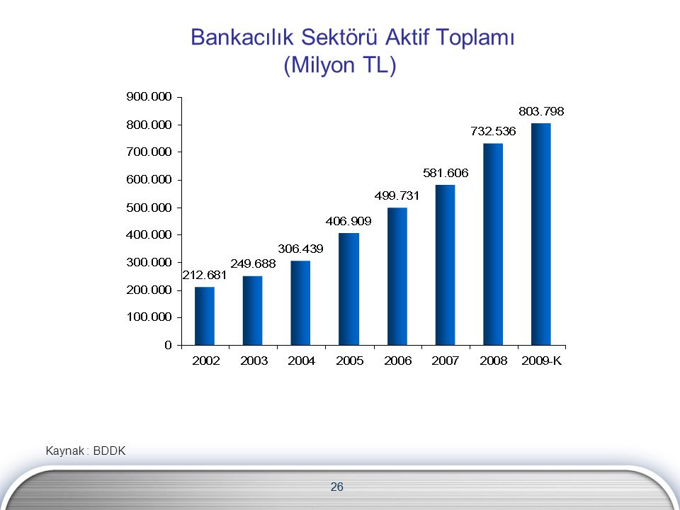 Bankacılık Sektörü Aktif Toplamı (Milyon TL)