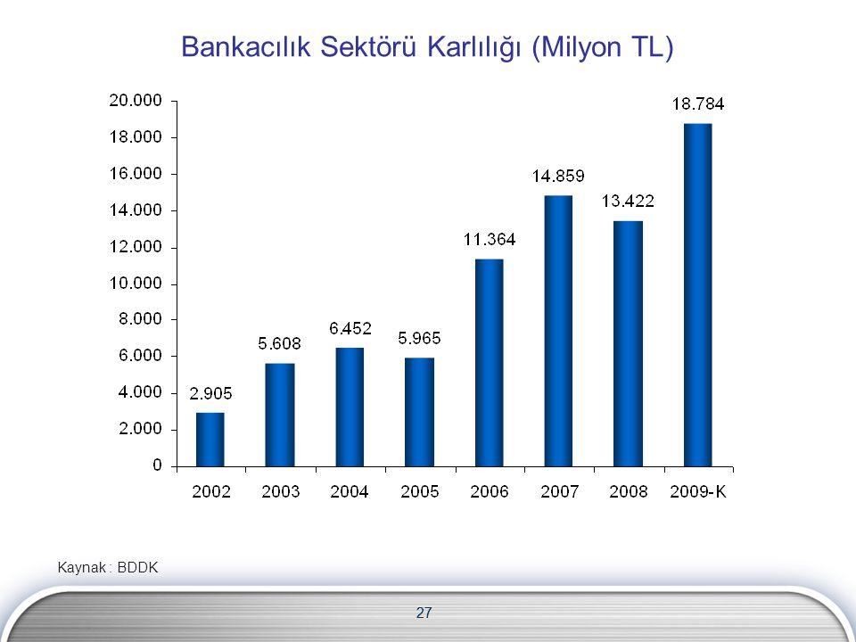 Bankacılık Sektörü Karlılığı (Milyon TL)