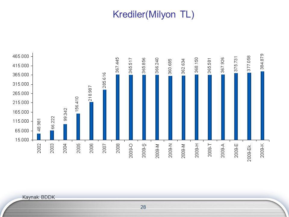 Krediler(Milyon TL) Kaynak: BDDK 28 28 28