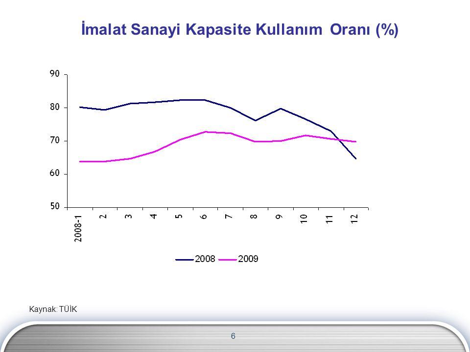 İmalat Sanayi Kapasite Kullanım Oranı (%)