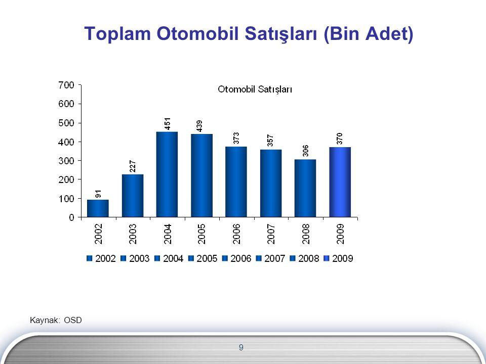 Toplam Otomobil Satışları (Bin Adet)