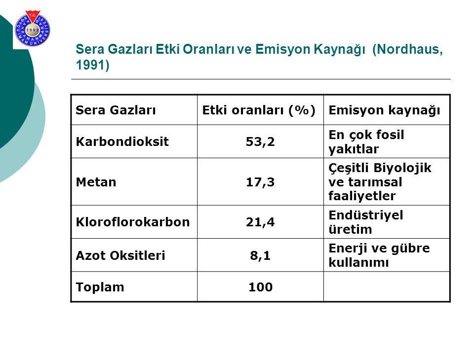 Sera Gazları Etki Oranları ve Emisyon Kaynağı (Nordhaus, 1991)