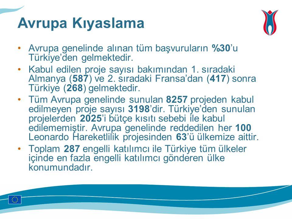 Avrupa Kıyaslama Avrupa genelinde alınan tüm başvuruların %30'u Türkiye'den gelmektedir.