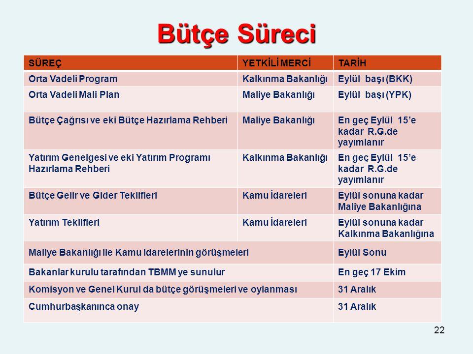 Bütçe Süreci SÜREÇ YETKİLİ MERCİ TARİH Orta Vadeli Program