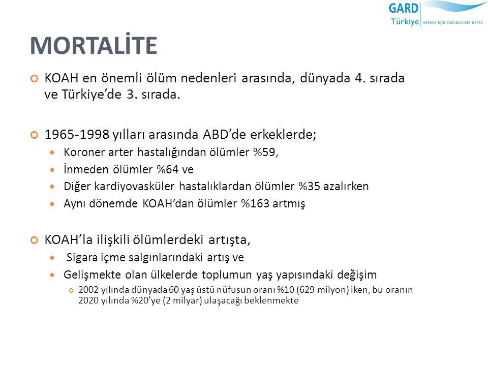 MORTALİTE KOAH en önemli ölüm nedenleri arasında, dünyada 4. sırada ve Türkiye'de 3. sırada. 1965-1998 yılları arasında ABD'de erkeklerde;