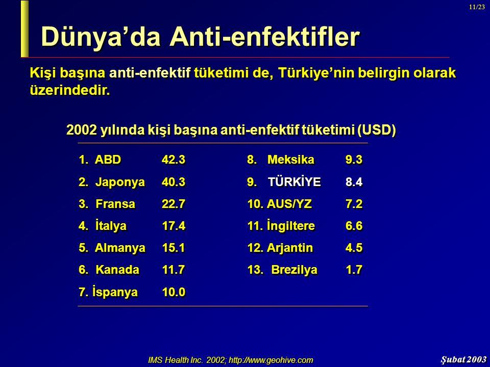 Dünya'da Anti-enfektifler