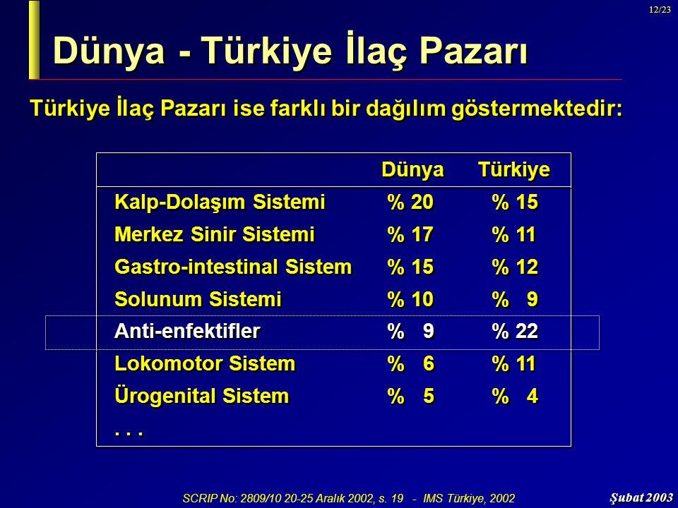 Dünya - Türkiye İlaç Pazarı