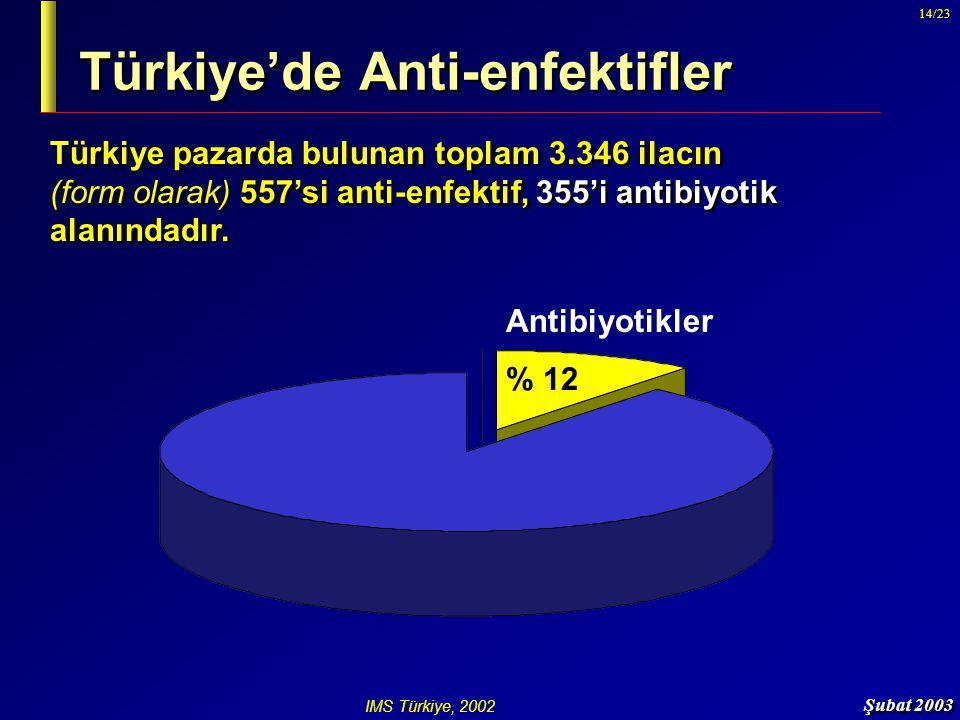 Türkiye'de Anti-enfektifler