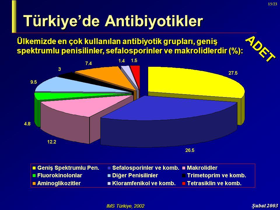 Türkiye'de Antibiyotikler