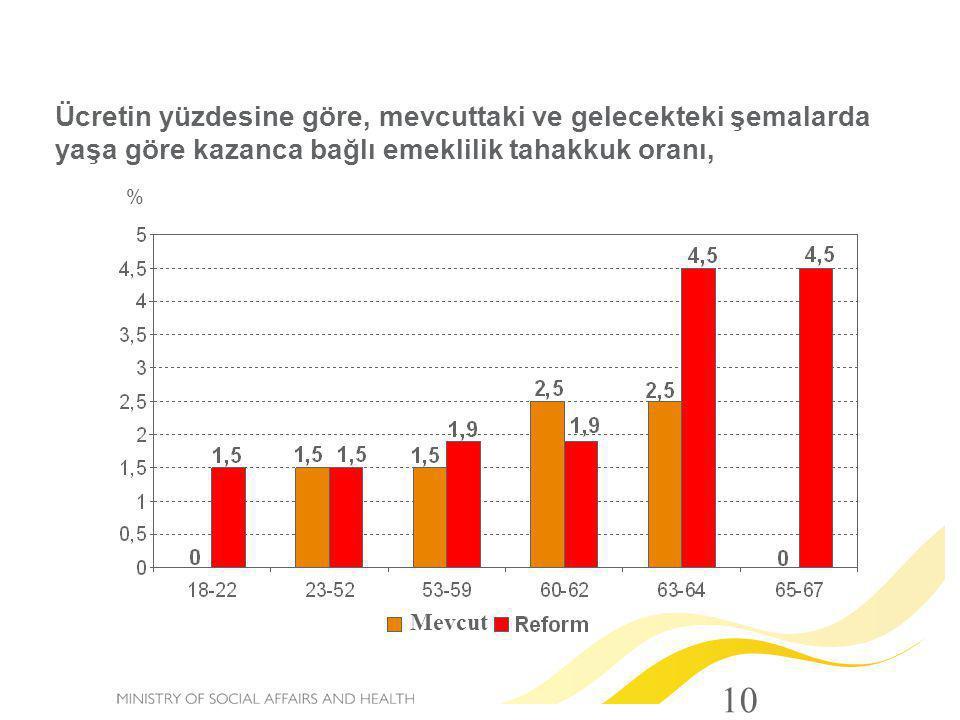 Ücretin yüzdesine göre, mevcuttaki ve gelecekteki şemalarda yaşa göre kazanca bağlı emeklilik tahakkuk oranı,