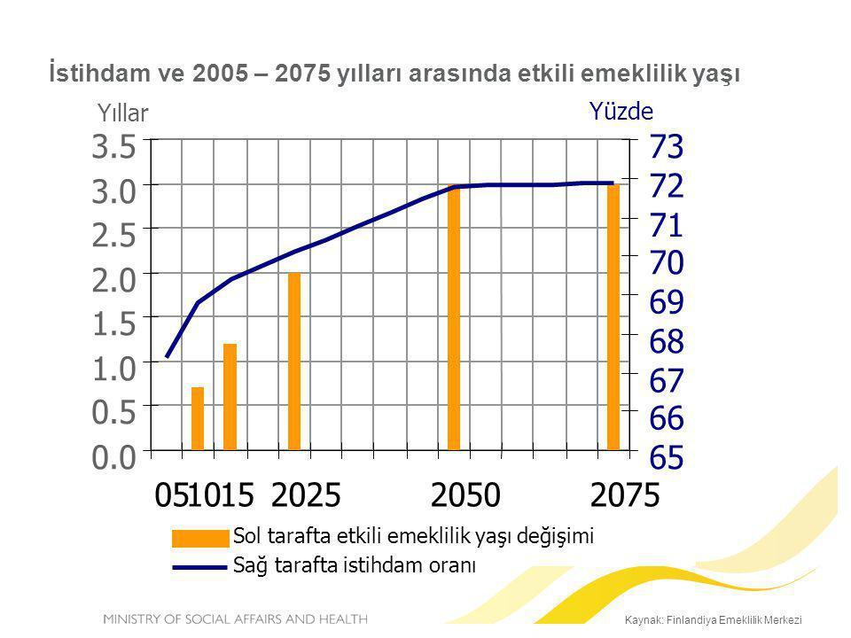 İstihdam ve 2005 – 2075 yılları arasında etkili emeklilik yaşı