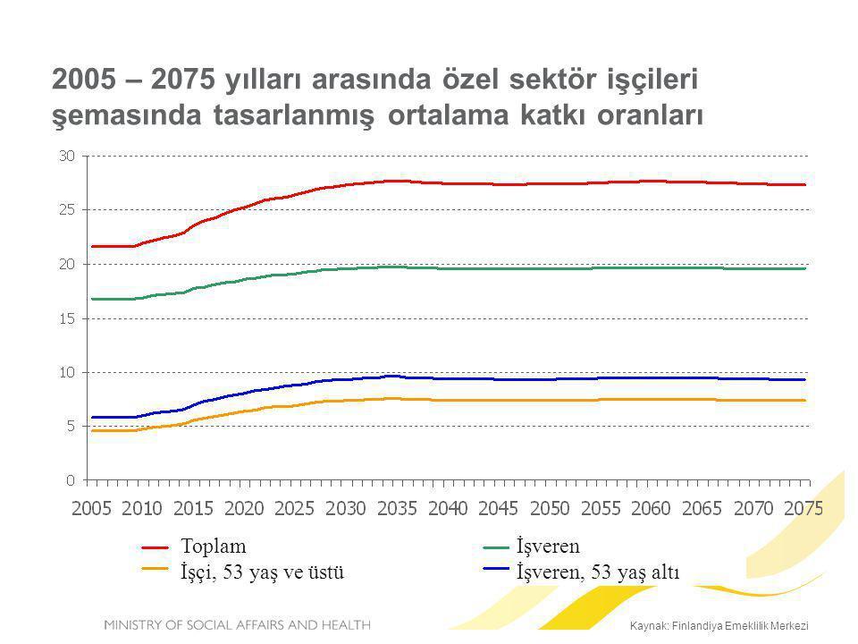 2005 – 2075 yılları arasında özel sektör işçileri şemasında tasarlanmış ortalama katkı oranları