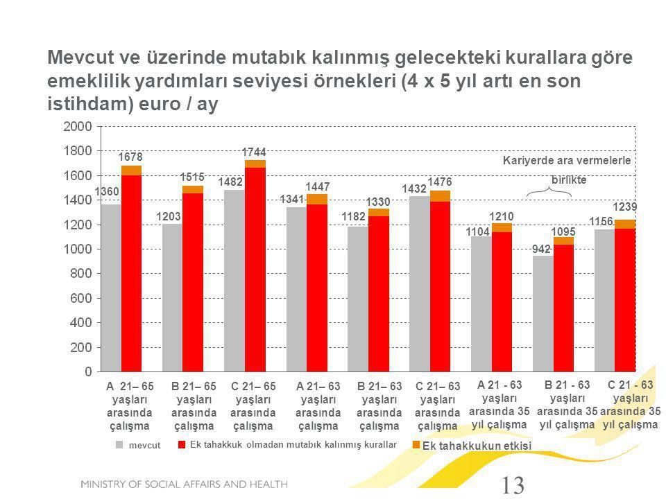 Mevcut ve üzerinde mutabık kalınmış gelecekteki kurallara göre emeklilik yardımları seviyesi örnekleri (4 x 5 yıl artı en son istihdam) euro / ay