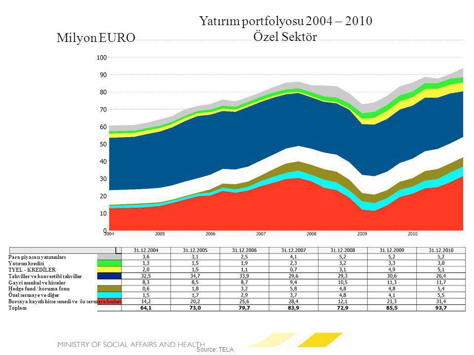 Yatırım portfolyosu 2004 – 2010 Özel Sektör Milyon EURO Source: TELA