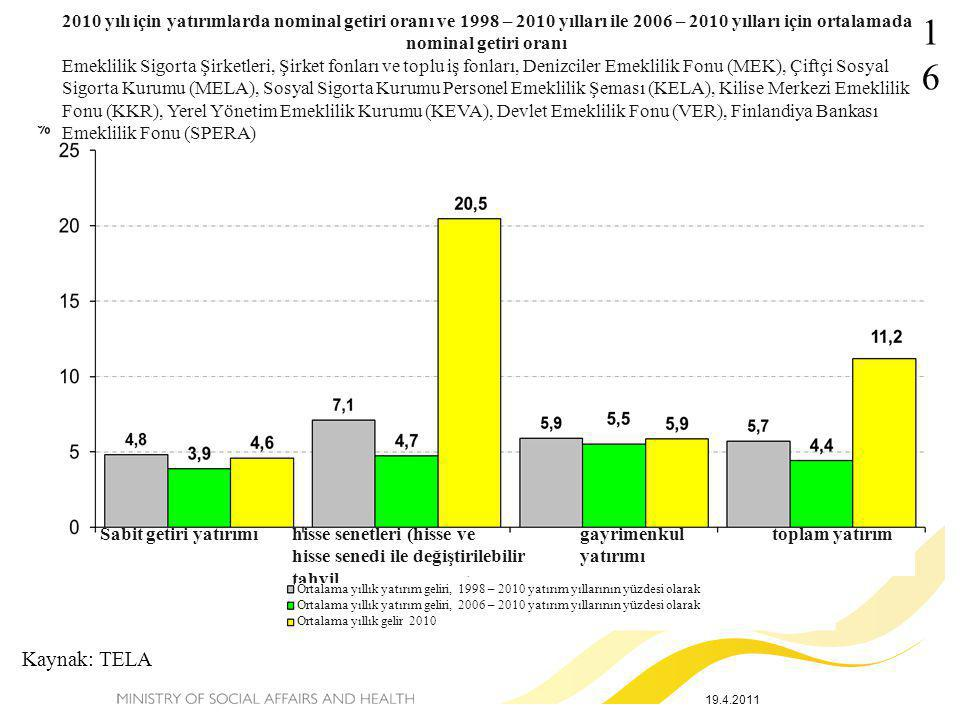 2010 yılı için yatırımlarda nominal getiri oranı ve 1998 – 2010 yılları ile 2006 – 2010 yılları için ortalamada