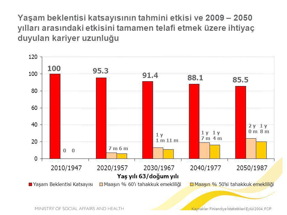 Yaşam beklentisi katsayısının tahmini etkisi ve 2009 – 2050 yılları arasındaki etkisini tamamen telafi etmek üzere ihtiyaç duyulan kariyer uzunluğu