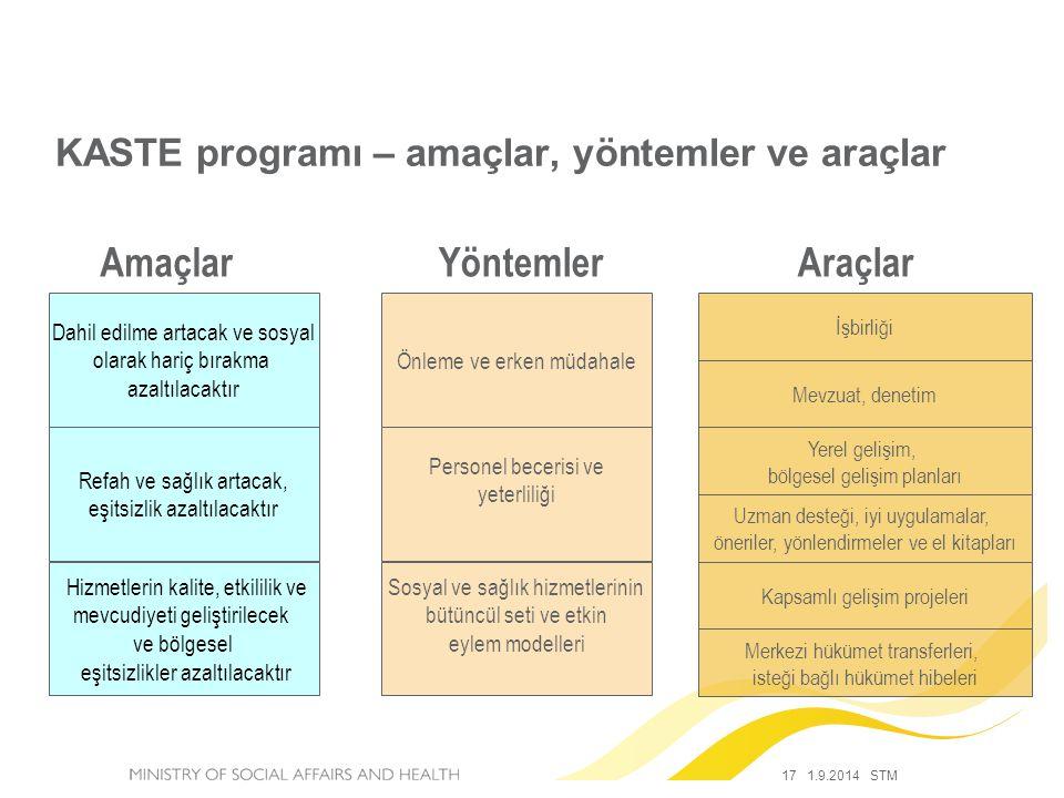 KASTE programı – amaçlar, yöntemler ve araçlar