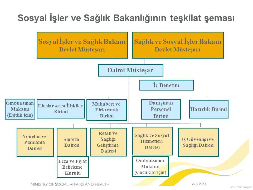 Sosyal İşler ve Sağlık Bakanlığının teşkilat şeması