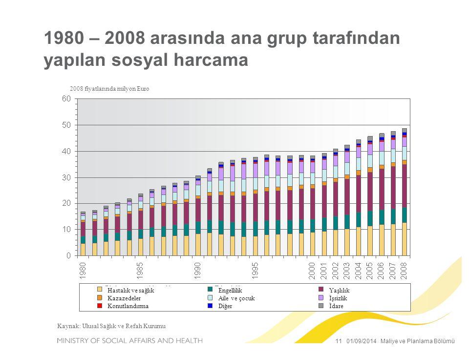 1980 – 2008 arasında ana grup tarafından yapılan sosyal harcama