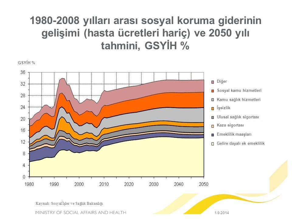 1980-2008 yılları arası sosyal koruma giderinin gelişimi (hasta ücretleri hariç) ve 2050 yılı tahmini, GSYİH %