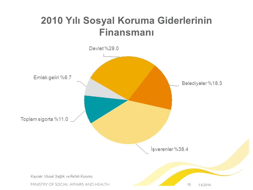 2010 Yılı Sosyal Koruma Giderlerinin Finansmanı