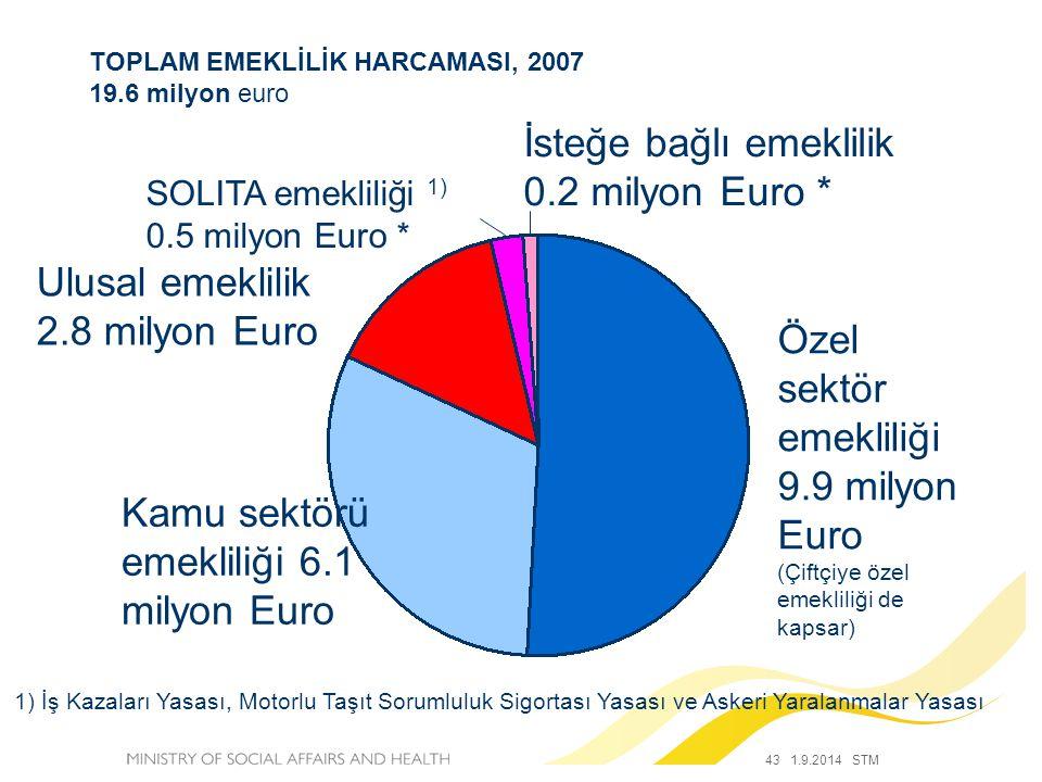 TOPLAM EMEKLİLİK HARCAMASI, 2007 19.6 milyon euro