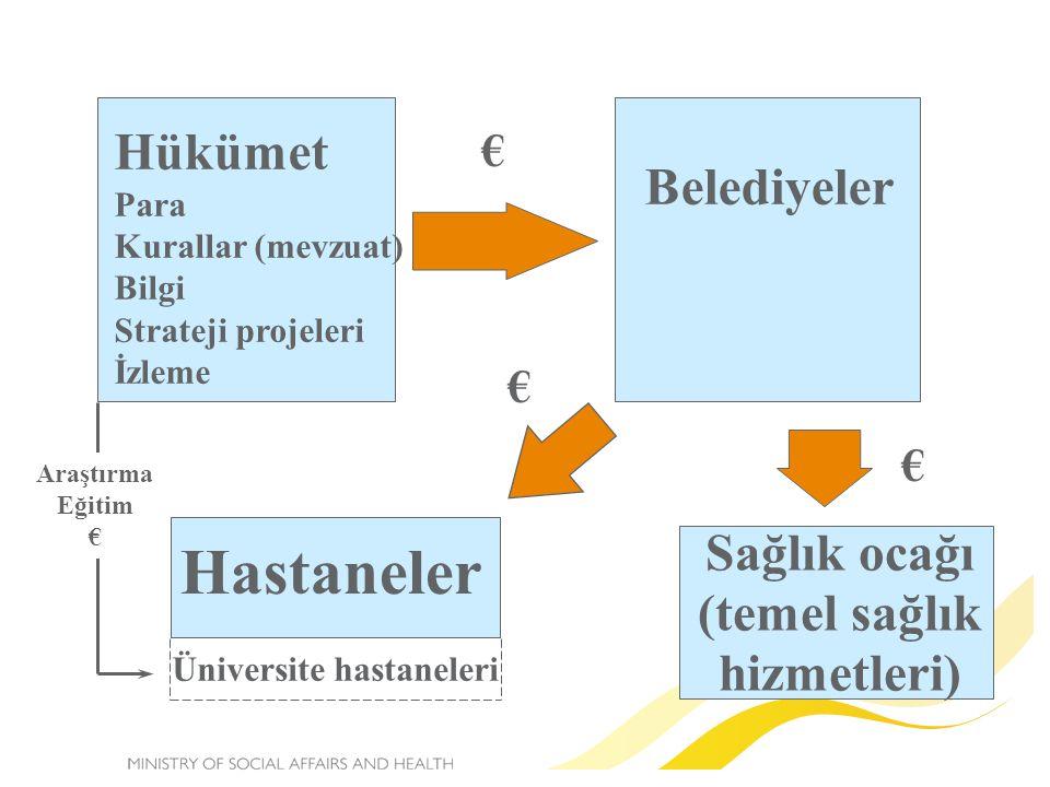 Hastaneler Hükümet Belediyeler Sağlık ocağı (temel sağlık hizmetleri)