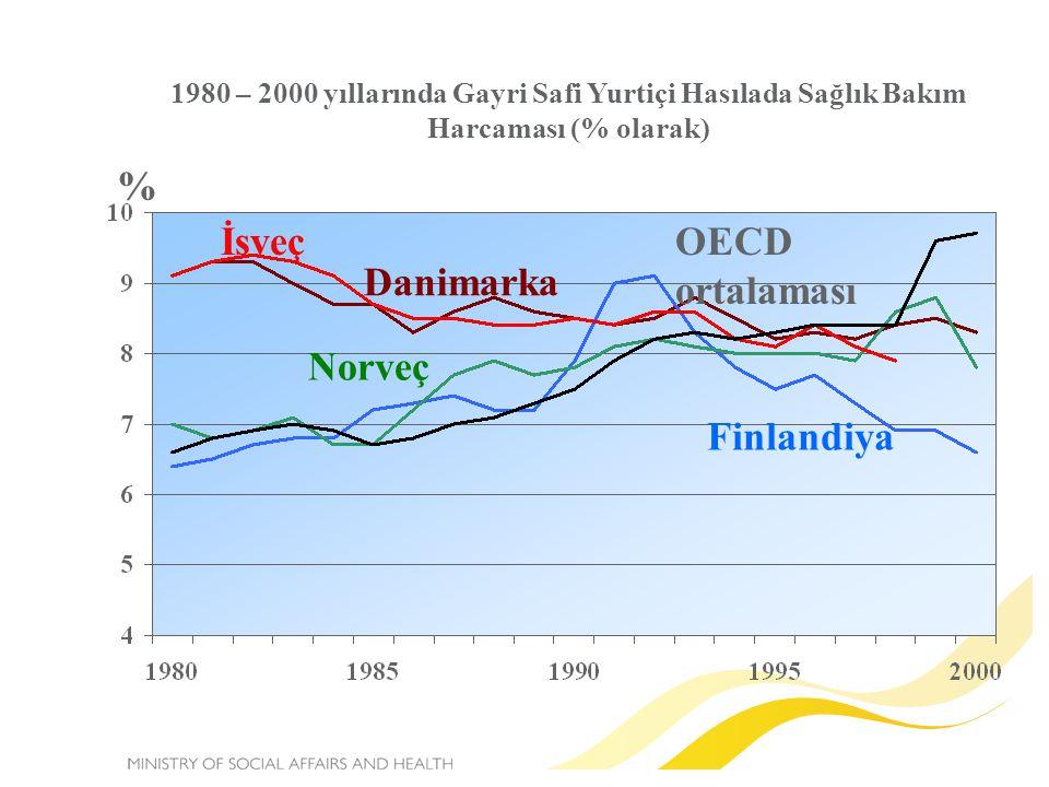 % İsveç OECD ortalaması Danimarka Norveç Finlandiya
