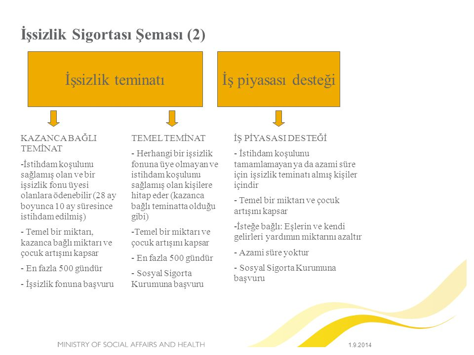 İşsizlik Sigortası Şeması (2)