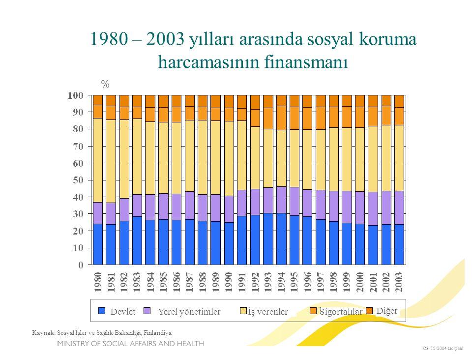 1980 – 2003 yılları arasında sosyal koruma harcamasının finansmanı