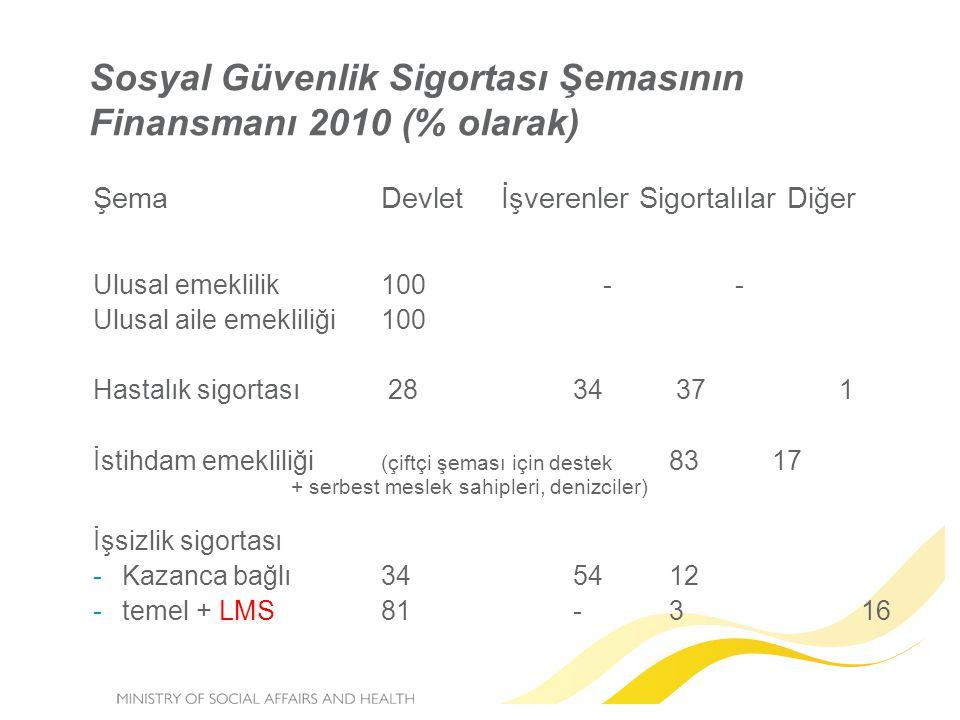 Sosyal Güvenlik Sigortası Şemasının Finansmanı 2010 (% olarak)