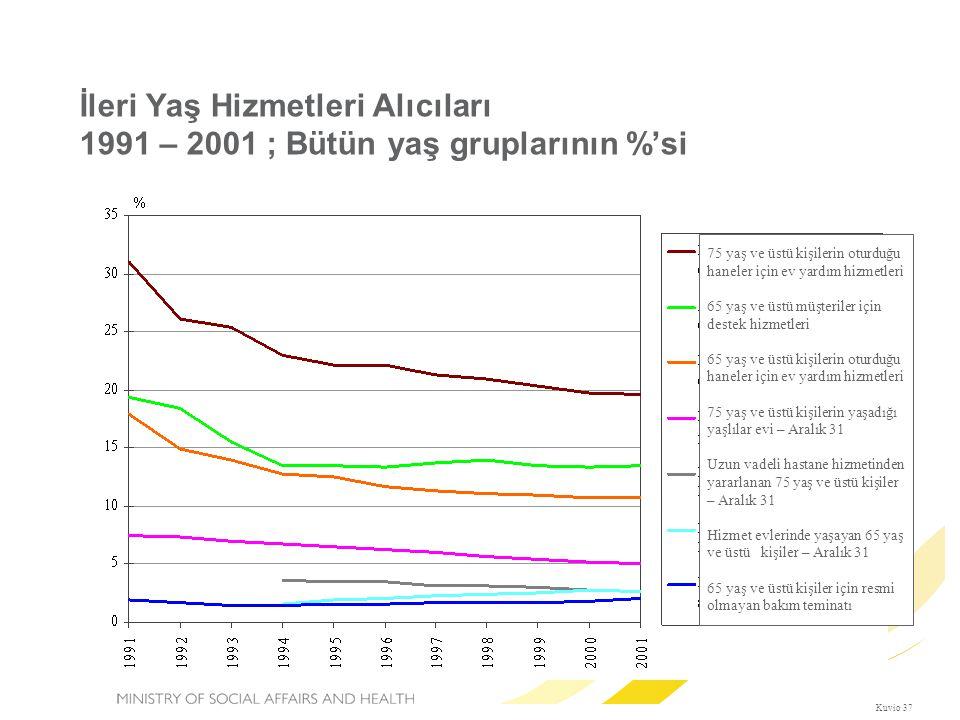İleri Yaş Hizmetleri Alıcıları 1991 – 2001 ; Bütün yaş gruplarının %'si