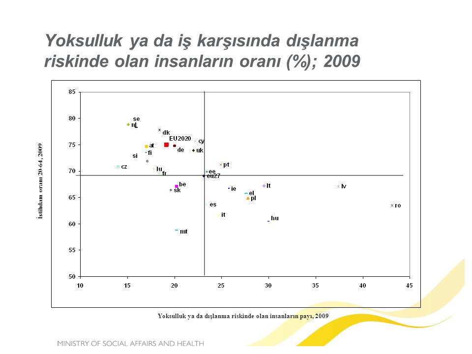 Yoksulluk ya da iş karşısında dışlanma riskinde olan insanların oranı (%); 2009