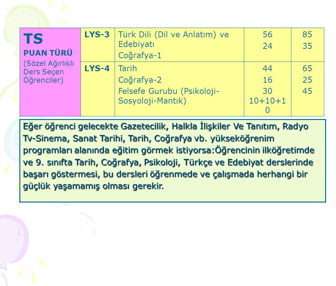 TS PUAN TÜRÜ. (Sözel Ağırlıklı Ders Seçen Öğrenciler) LYS-3. Türk Dili (Dil ve Anlatım) ve Edebiyatı.